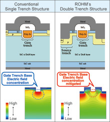 The World's First Trench-Type SiC MOSFET -- Significantly reduced ON resistance minimizes size and power consumption in high-power devices including industrial equipment