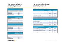 Evimetrix: Påverkan av amorteringskraven