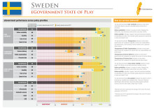 eGovernment Benchmark Report - Sweden
