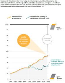 Indikatorer på hur svensk avfallshantering utvecklas