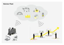 All information om maskinparken är ett knapptryck bort: Smidig överblick med Kärcher Fleet Services