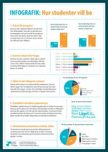 Infografik: Hur studenter vill bo