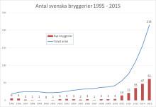 Antalet bryggerier fortsätter öka i rekordfart
