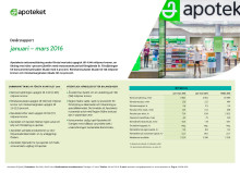 Apotekets delårsrapport januari-mars 2016