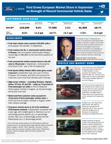 Fords europæiske markedsandel vokset i september på baggrund af rekordstort varebilssalg