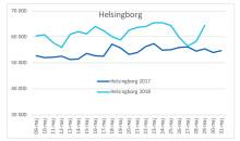 Helsingborg maj vattenförbrukning maj 2017 och 2018