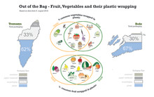 """""""Out of the bag"""" – A guide to reduce plastic packaging in the Arctic"""