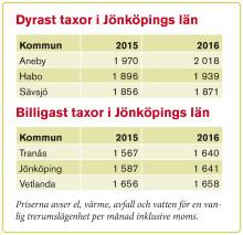 Taxorna fortsätter att stiga i Jönköpings län
