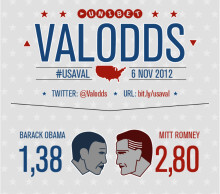 Liveodds på det amerikanska valet