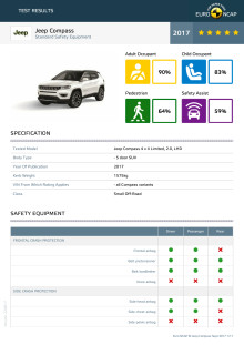 Jeep Compass Euro NCAP test datasheet - Sept 2017