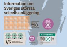 Solen ska kyla Väla: Skandia Fastigheter skapar Sveriges största solcellsanläggning