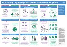 Infografik – Låg kunskap bland allmänheten om lymfom