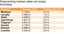 Vatten och avlopp dyrast i Lessebo