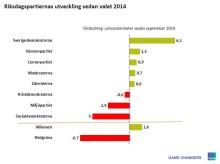 DN/Ipsos september: små förändringar i partiernas väljarstöd