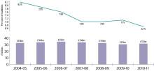2010/11 tax gap figures published