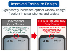 New Brightness (Color) Sensor Optimized for Smartphones --Industry-leading infrared cutoff function provides greater enclosure design flexibility--