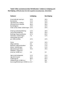 Olika socioekonomiska förhållanden i städerna Linköping och Norrköping