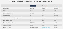 Magine TV schafft Transparenz im Informations-Wirrwarr um DVB-T2-Alternativen