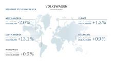 Nytt leveransrekord för Volkswagen-koncernen 2018