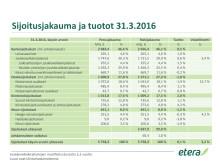 Sijoitusjakauma ja tuotot 31.3.2016