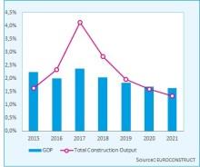 Europas byggmarknad har passerat tillväxttoppen