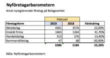 Nyföretagarbarometern: Kraftigt lyft för nyföretagandet i februari, + 23,2 procent