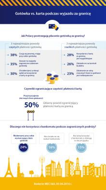 Infografika 03_badanie Visa - korzystanie z kart za granicą