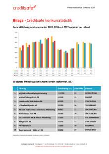 Bilaga - Creditsafe konkursstatistik september 2017
