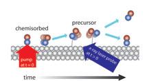 Röntgenlaser avslöjar kemisk reaktion