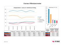 Vismas Affärsbarometer hösten 2014 - Miljöhänsyn
