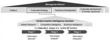 """""""Enhancing Market-Oriented & Strategic Decision Making"""" - Fachbeitrag von Homburg & Partner in """"Industrial Distribution"""" (USA) veröffentlicht"""
