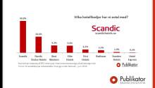 Nästan vartannat företag väljer Scandic Hotels