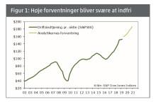 Barometer: Stigende aktiekurser trods lavere indtjeningsvækst