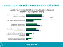 Näin Suomi säästää: Miehet haluavat vaurastua, naiset varautua pahan päivän varalle