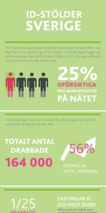 "Infografik ""ID-stölder i Sverige det senaste året"""