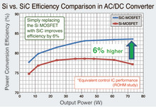 The Industry's First AC/DC Converter Control IC for SiC Drive -- Enables SiC MOSFET drive to achieve greater energy savings and miniaturization in industrial applications