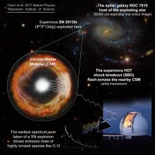 Exploderande supernova observerad rekordsnabbt