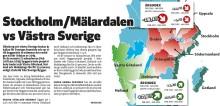 Väst vs Stockholm/Mälardalen på projektmarknaden