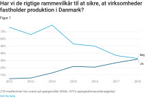 Teknologiledere tror igen på Danmark som industriland