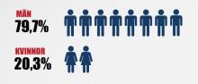 Var femte styrelseledamot i svenska aktiebolag är kvinna