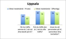 Nio av Uppsala läns tio mest populära vårdcentraler drivs privat