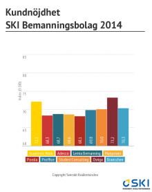 Svenskt Kvalitetsindex om bemanningsbolag 2014