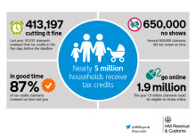 Tax credits claimants warned over scam emails