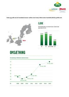 Fakta-PDF om Arla Fusionsforslag 2012