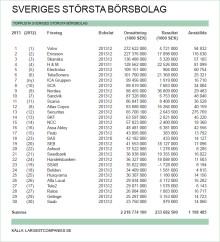 Sveriges 30 största börsbolag 2013