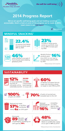 Infographic_2014 Call for Well-being Progress Report