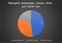 Danskerne redder 92 tons mad fra skraldespanden