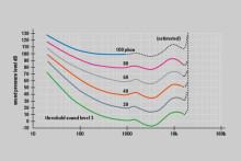 Ljudanalyser viktigt för utvecklingen av allt tystare fläktar