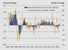 Household spending falls for second month running in November