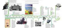 Viktiga milstolpar i vår historia